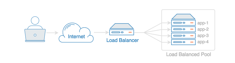 how to use application load balancer