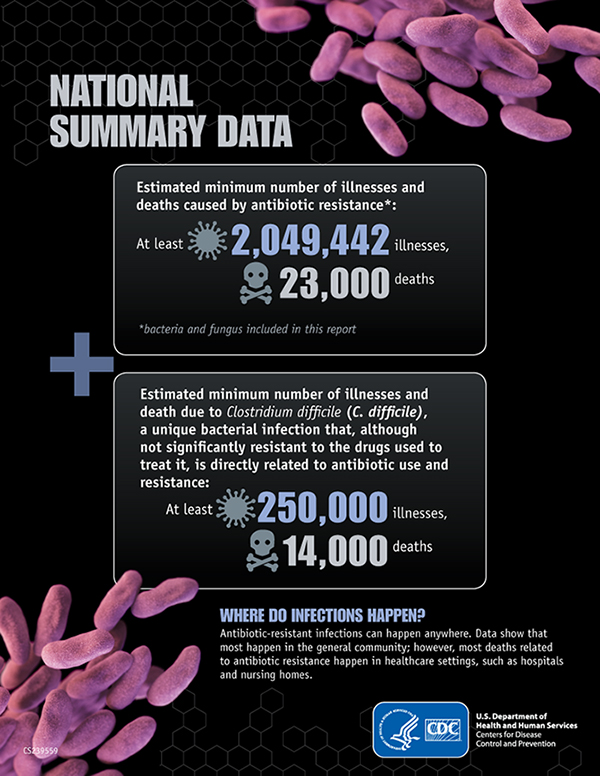incidence of antimicrobial resistance philippines pdf