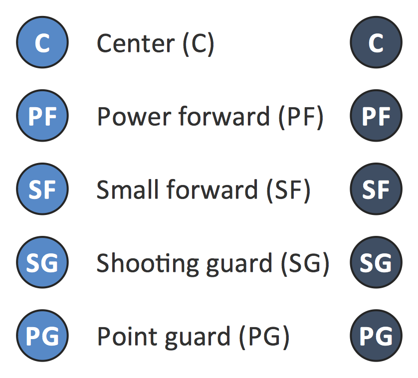 nba 2k17 sf point forward skill points guide