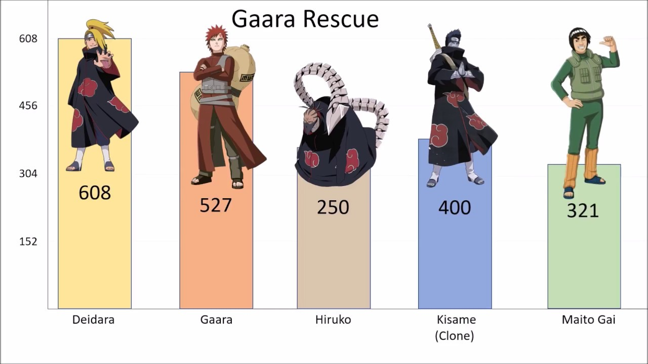 naruto characters in terms of power level
