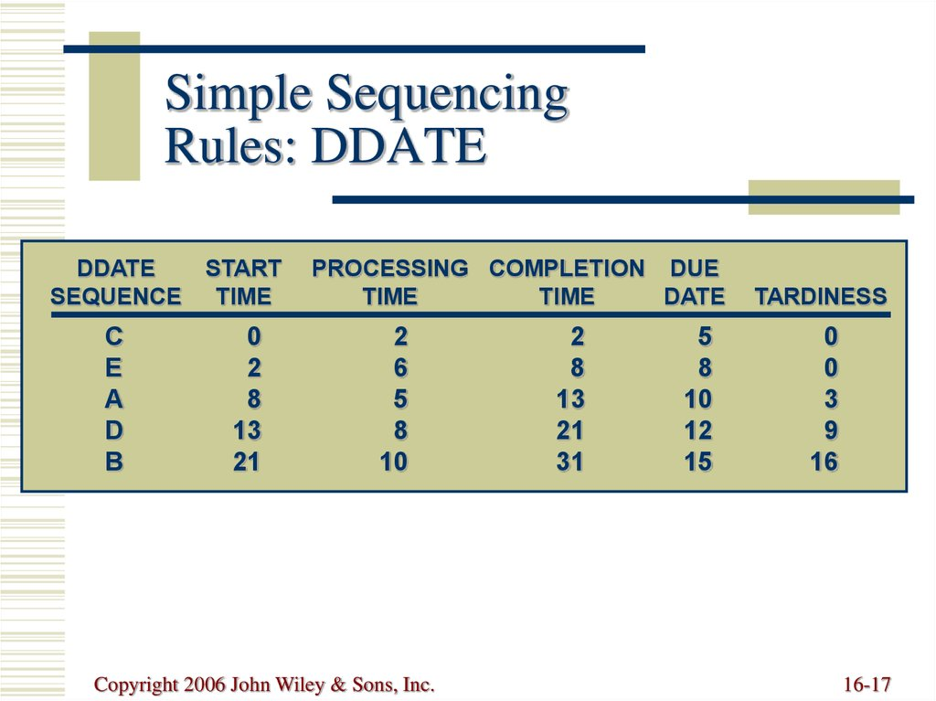 illustrative example of guidelines in sequencing objectives